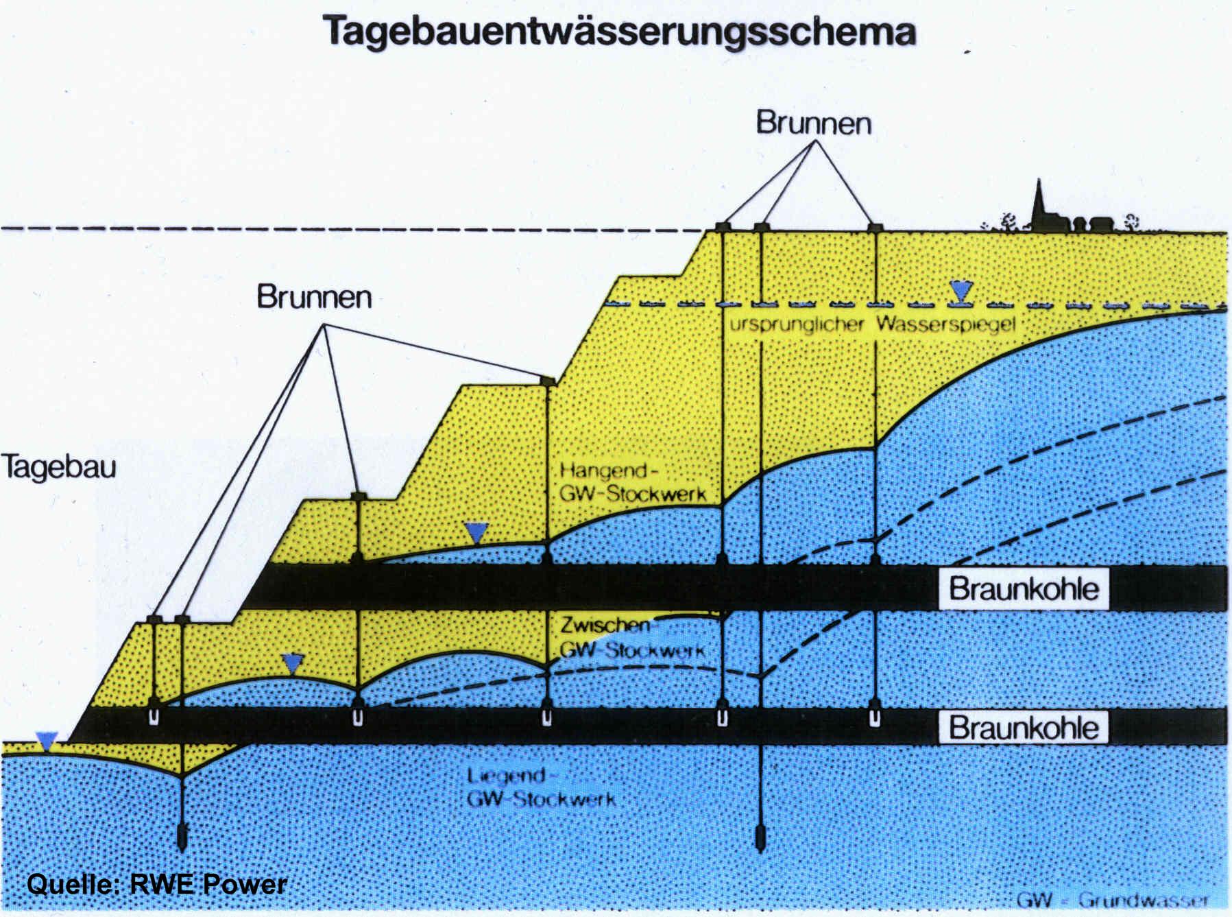 Grundwasserstand Karte Nrw.Braunkohlentagebaue Und Gewässerschutz Bund Nrw